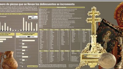 Number of pieces stolen from Bolivia via La Razón
